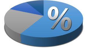 円グラフと%