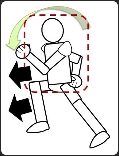 ジョギングで上半身が倒れると、足が前に出る