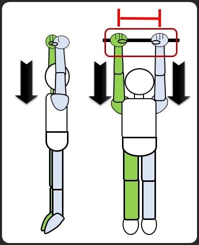 懸垂 体重のかかり方 両手