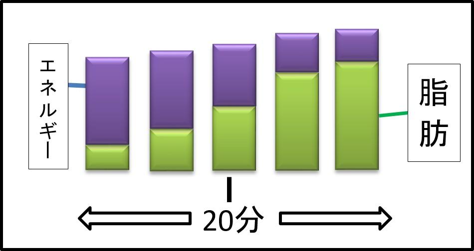 脂肪と糖質の割合 グラフ